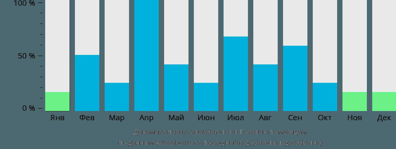 Динамика поиска авиабилетов в Головин по месяцам