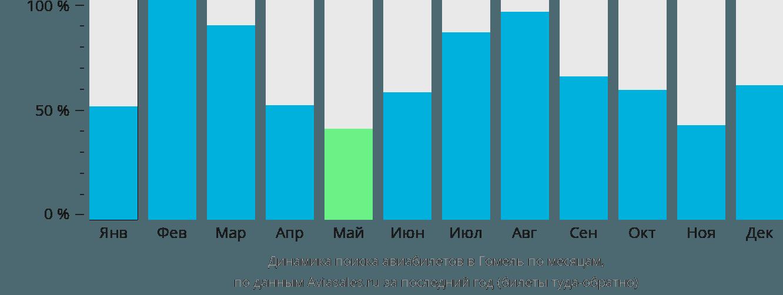 Динамика поиска авиабилетов в Гомель по месяцам