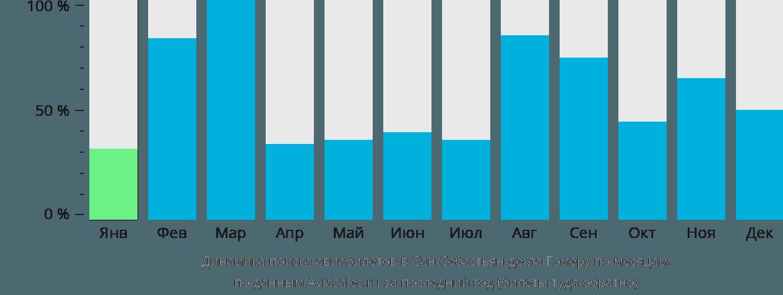 Динамика поиска авиабилетов в Сан-Себастьян-Де-Ла-Гомеру по месяцам