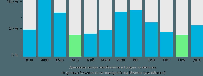Динамика поиска авиабилетов в Гродно по месяцам