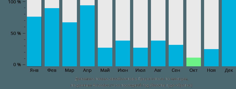 Динамика поиска авиабилетов в Гунунгситоли по месяцам