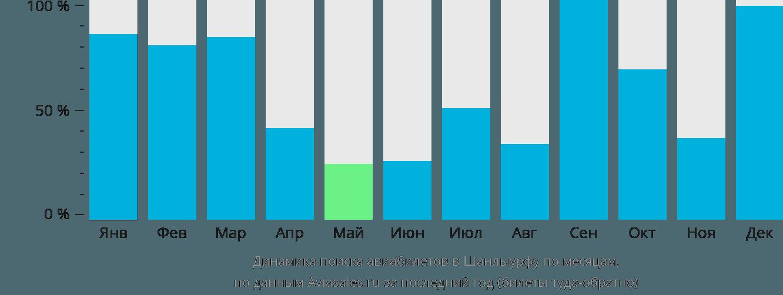 Динамика поиска авиабилетов в Шанлыурфу по месяцам