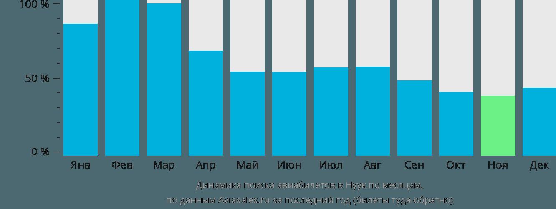 Динамика поиска авиабилетов в Нуук по месяцам