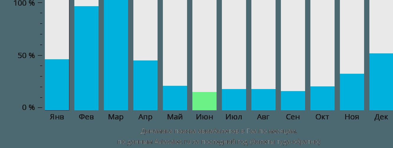 Динамика поиска авиабилетов в Гоа по месяцам