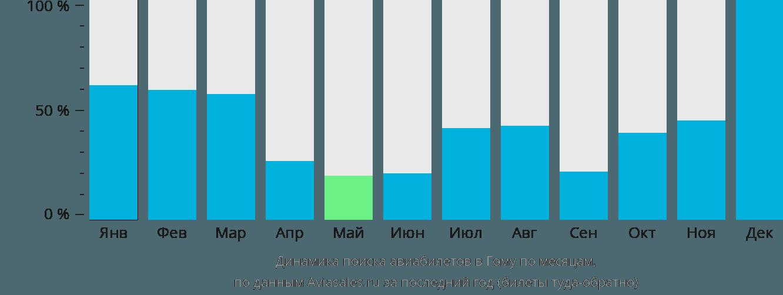Динамика поиска авиабилетов в Гому по месяцам
