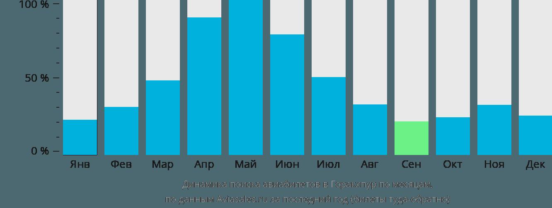 Динамика поиска авиабилетов в Горакхпур по месяцам