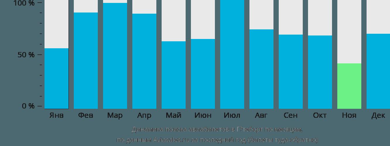 Динамика поиска авиабилетов в Гётеборг по месяцам