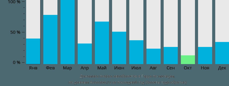 Динамика поиска авиабилетов Гаруа по месяцам