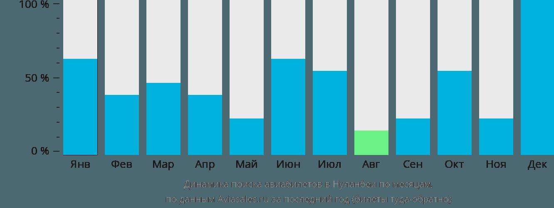 Динамика поиска авиабилетов в Нуланбеи по месяцам
