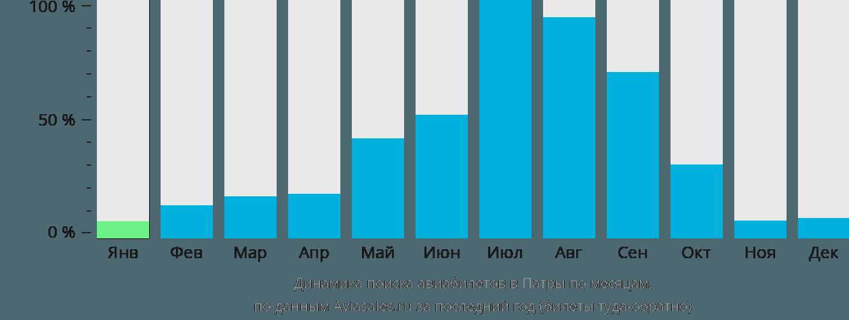 Динамика поиска авиабилетов в Патры по месяцам