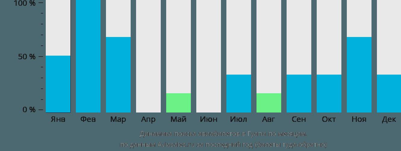 Динамика поиска авиабилетов в Гуапи по месяцам