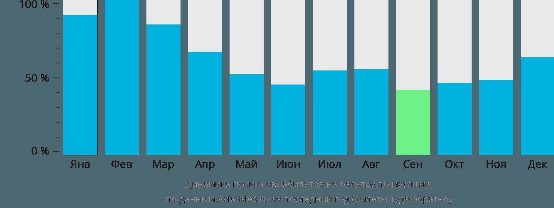 Динамика поиска авиабилетов в Бальтру по месяцам