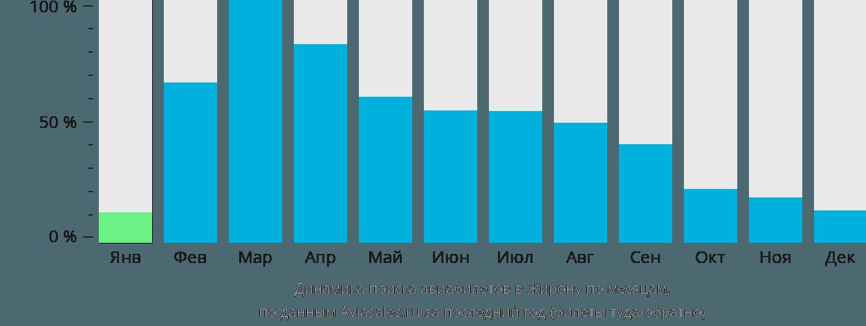 Динамика поиска авиабилетов в Жирону по месяцам