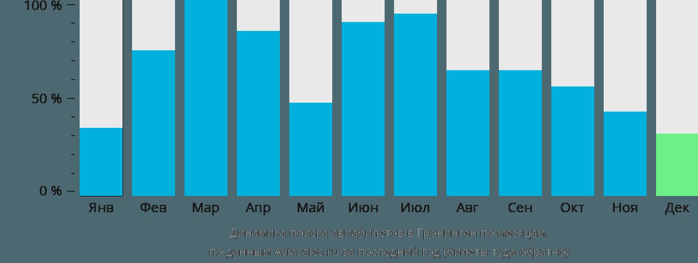 Динамика поиска авиабилетов в Гронинген по месяцам