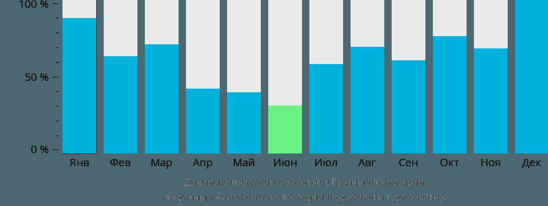 Динамика поиска авиабилетов в Грозный по месяцам