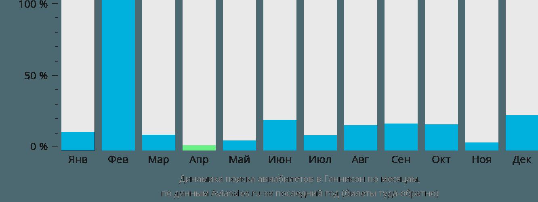 Динамика поиска авиабилетов в Ганнисон по месяцам