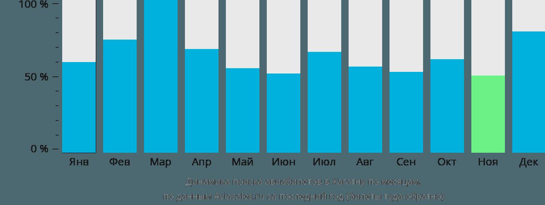 Динамика поиска авиабилетов в Хагатну по месяцам