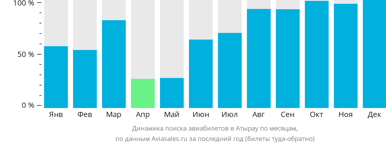 Динамика поиска авиабилетов в Атырау по месяцам