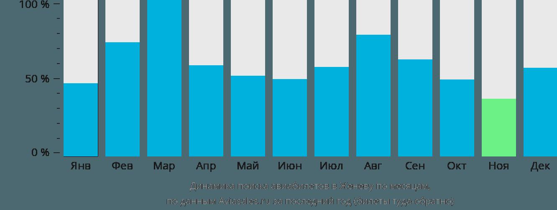Динамика поиска авиабилетов в Женеву по месяцам