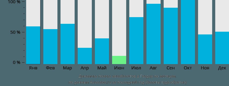 Динамика поиска авиабилетов в Гвадар по месяцам