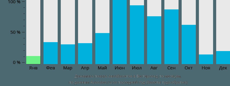 Динамика поиска авиабилетов в Вестерланд по месяцам