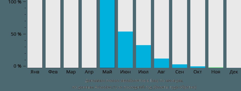 Динамика поиска авиабилетов в Баку по месяцам