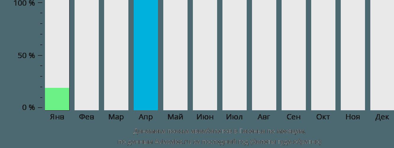 Динамика поиска авиабилетов Гисеньи по месяцам