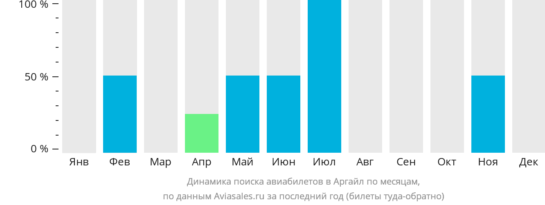 Динамика поиска авиабилетов Аргайл по месяцам