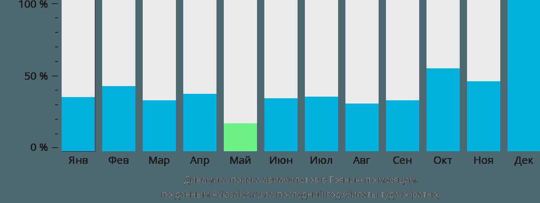 Динамика поиска авиабилетов в Гоянию по месяцам