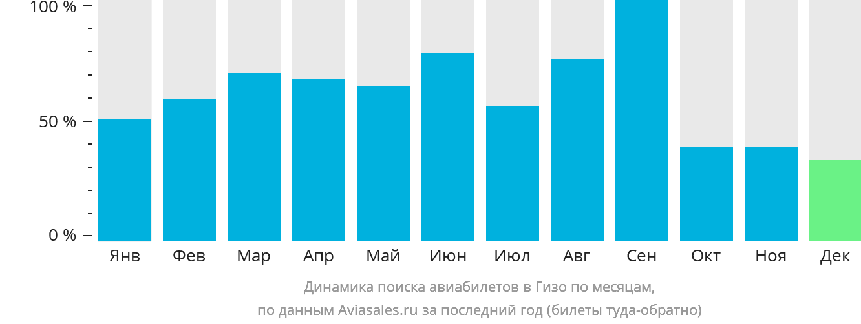 Динамика поиска авиабилетов в Гизо по месяцам