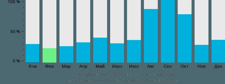 Динамика поиска авиабилетов в Аланию по месяцам