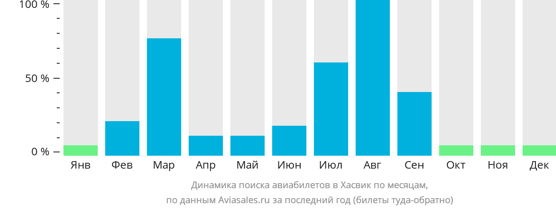 Динамика поиска авиабилетов в Хасвик по месяцам