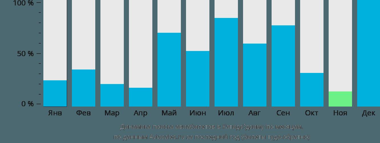 Динамика поиска авиабилетов Хачийо Джима по месяцам