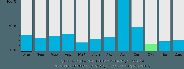 Динамика поиска авиабилетов в Хальмстад по месяцам