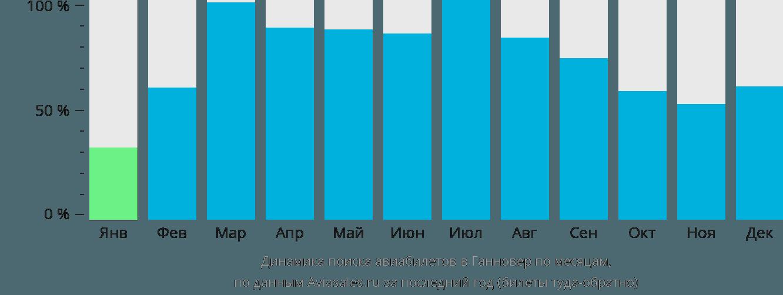 Динамика поиска авиабилетов в Ганновер по месяцам