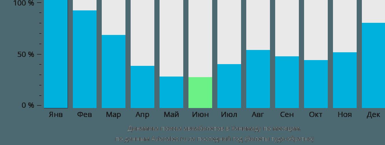 Динамика поиска авиабилетов в Ханимаду по месяцам