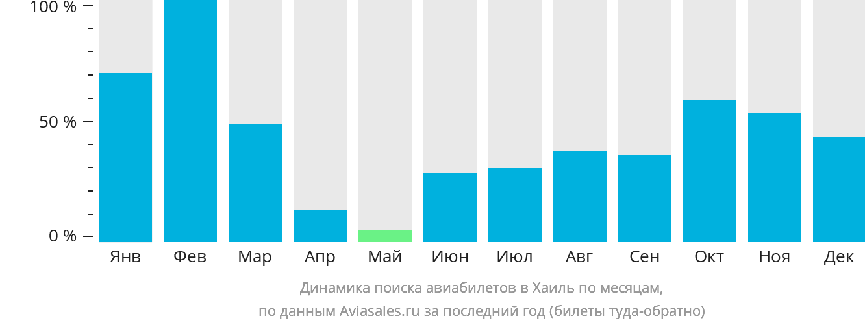 Динамика поиска авиабилетов Хаиль по месяцам