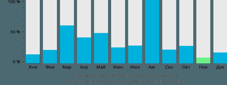 Динамика поиска авиабилетов в Хеугесунн по месяцам