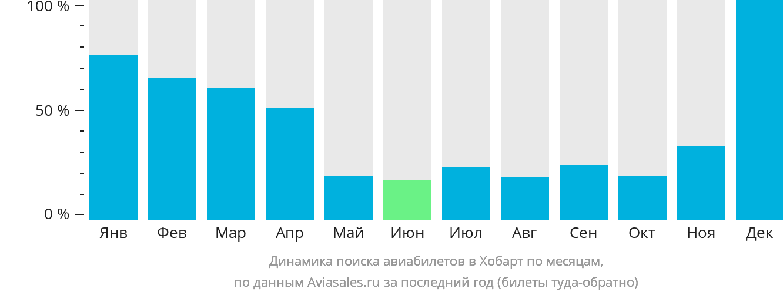 Динамика поиска авиабилетов в Хобарт по месяцам