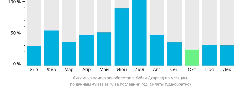 Динамика поиска авиабилетов в Хубли-Дхарвад по месяцам