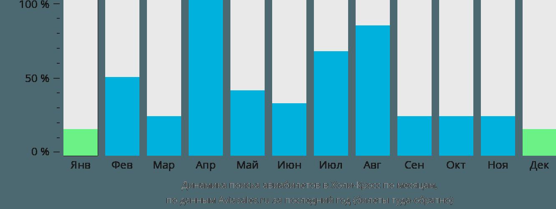 Динамика поиска авиабилетов в Холи-Кросс по месяцам