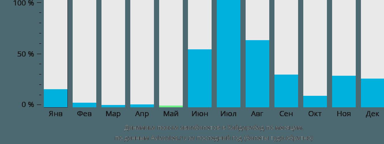 Динамика поиска авиабилетов Хайдарабад по месяцам