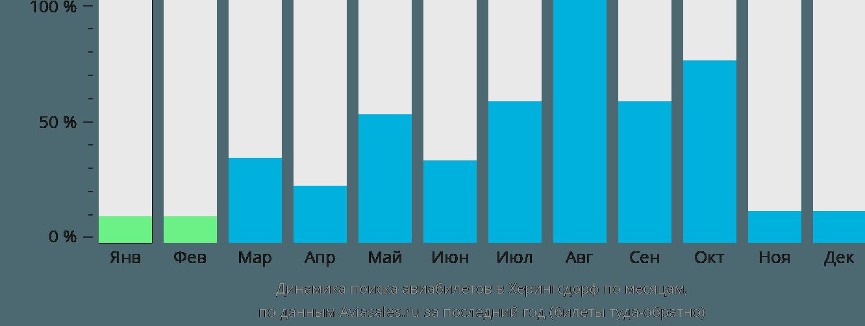 Динамика поиска авиабилетов в Херингсдорф по месяцам
