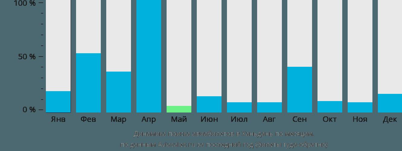 Динамика поиска авиабилетов в Ханьдань по месяцам