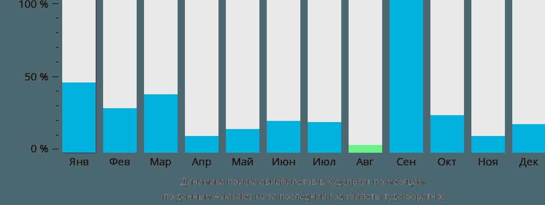 Динамика поиска авиабилетов в Хоэдспруит по месяцам