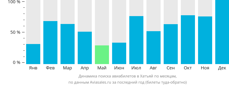 Динамика поиска авиабилетов в Хатъяй по месяцам