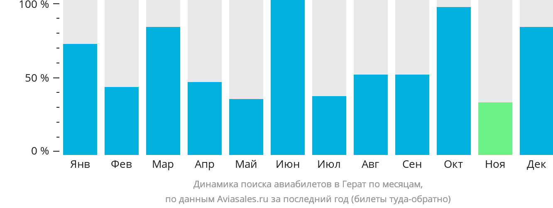 Динамика поиска авиабилетов в Герат по месяцам