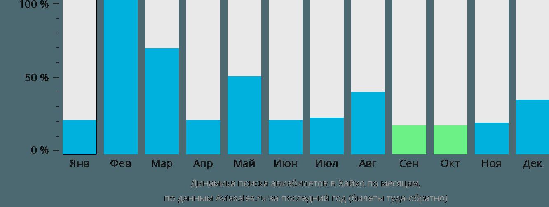 Динамика поиска авиабилетов в Хехо по месяцам