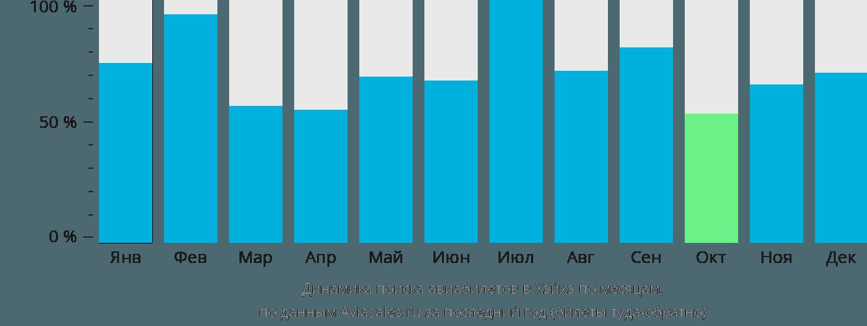Динамика поиска авиабилетов в Хэйхэ по месяцам