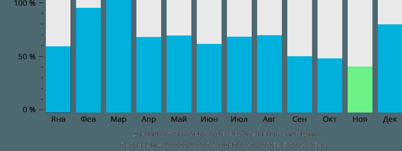 Динамика поиска авиабилетов в Хельсинки по месяцам